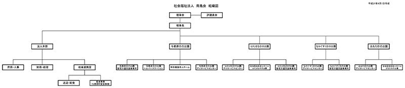 法人組織図 H31