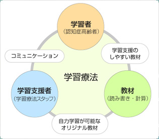 学習療法の定義